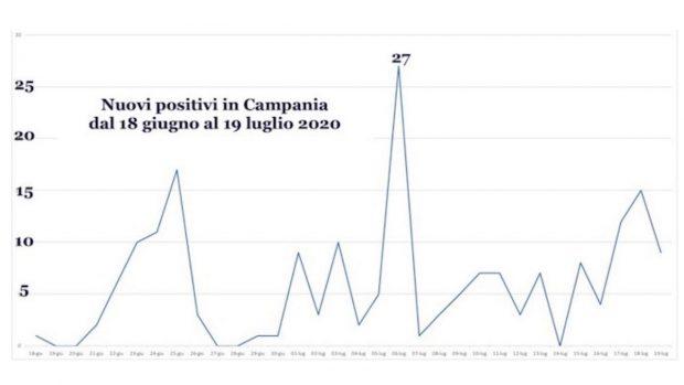 I nuovi positivi Covid in Campania giugno-luglio 2020